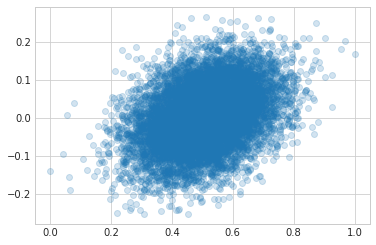 Regression of a Proportion in Python - Dan Vatterott