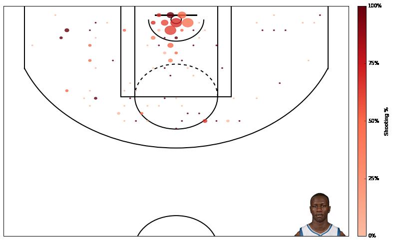 如何使用 Python 创建一个 NBA 得分图? 技术分享 第4张