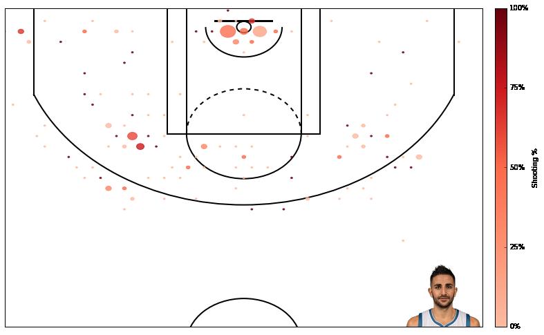 如何使用 Python 创建一个 NBA 得分图? 技术分享 第6张