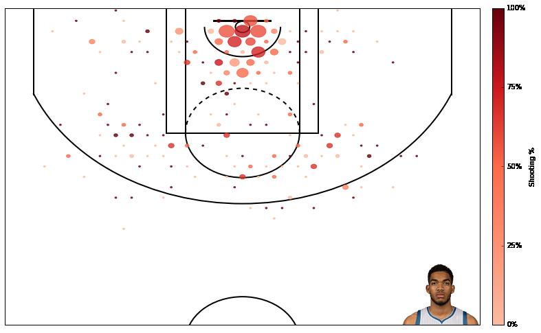 如何使用 Python 创建一个 NBA 得分图? 技术分享 第2张