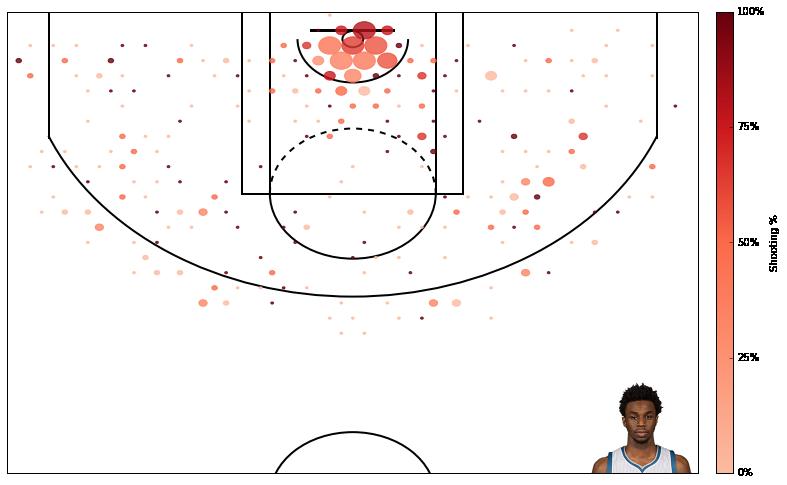 如何使用 Python 创建一个 NBA 得分图? 技术分享 第1张